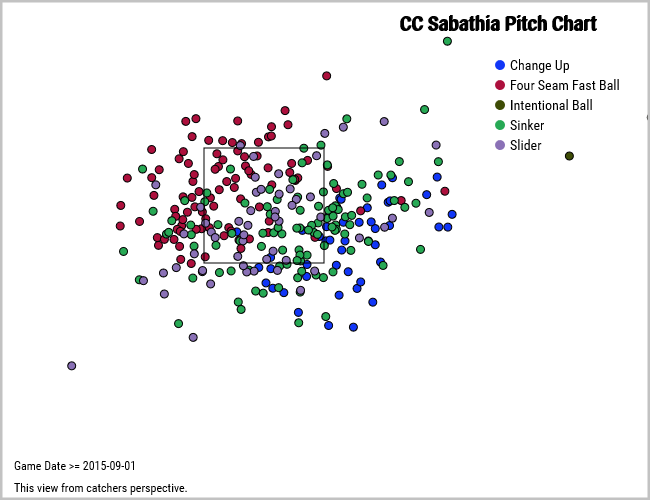 CC Sabathia pitch locations