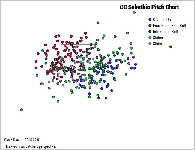 CC Sabathia pitch locations