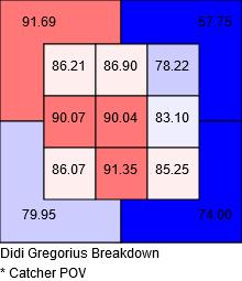 Didi Gregorius batted ball velocity strike zone
