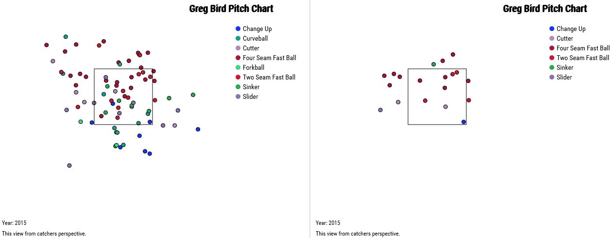 Greg Bird two-strike pitches and strike threes