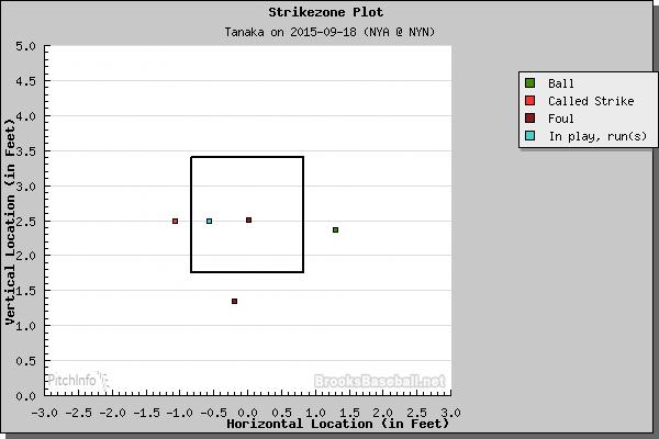 Tanaka vs. Duda (BrooksBaseball.Net)