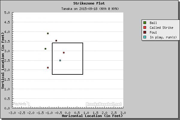 Tanaka vs. Murphy (BrooksBaseball.Net)
