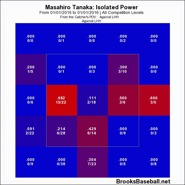 ISO vs. Tanaka by location, 2015 (BrooksBaseball.Net)