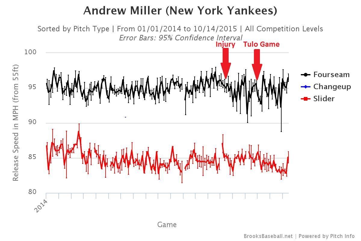 Andrew Miller velocity