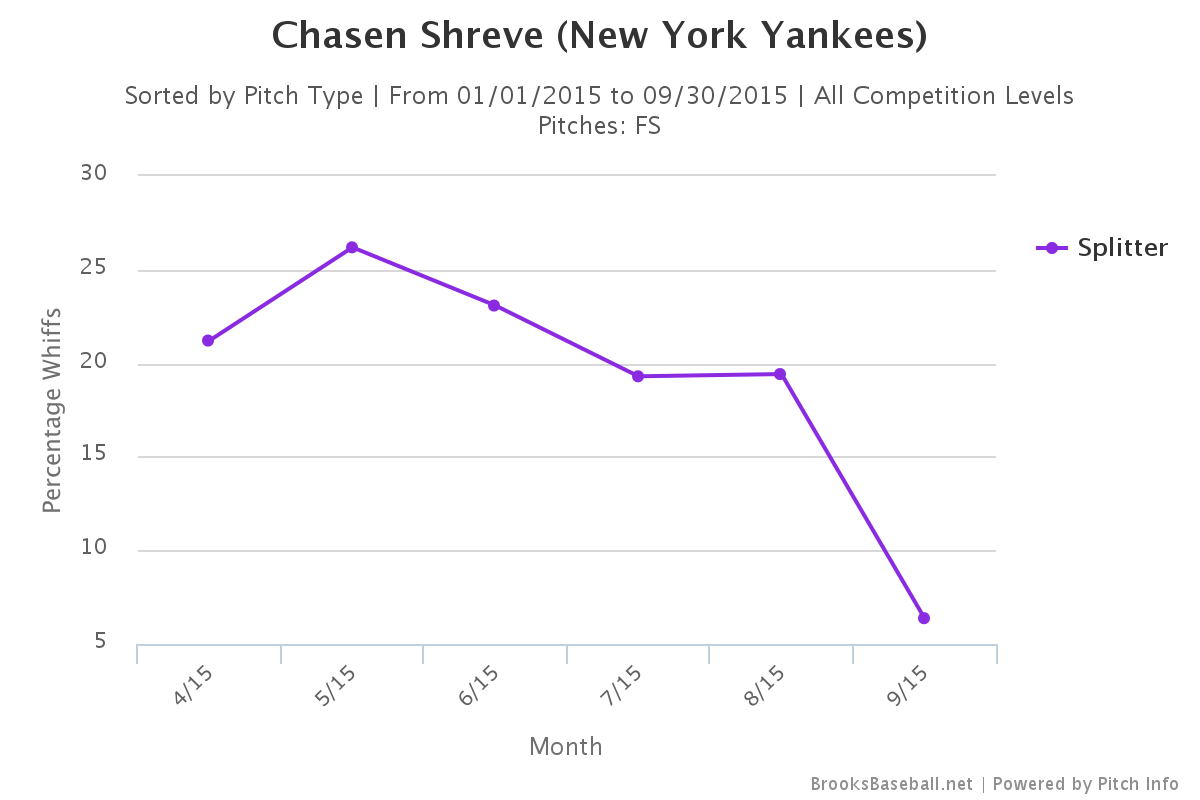Chasen Shreve splitter swing and miss rate
