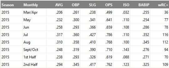 Didi Gregorius monthly splits