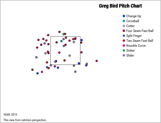 Greg Bird strike threes