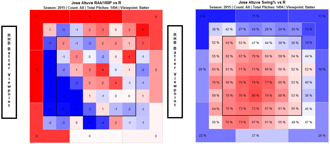 Jose Altuve Heat Maps