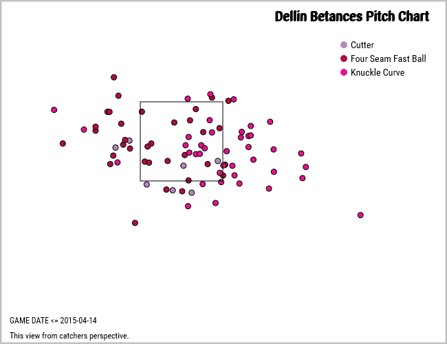Betances strike zone
