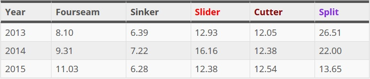 Jeff Samardzija whiff rates