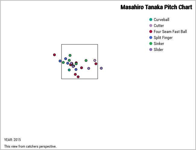 Masahiro Tanaka home run locations