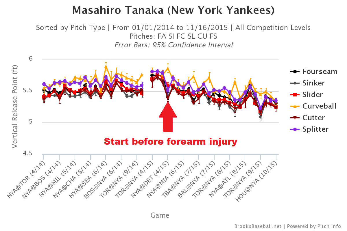 Masahiro Tanaka vertical release point