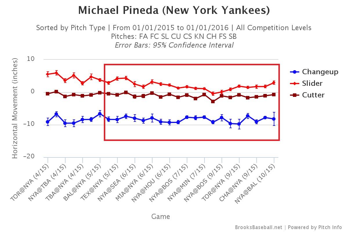 Michael Pineda movement