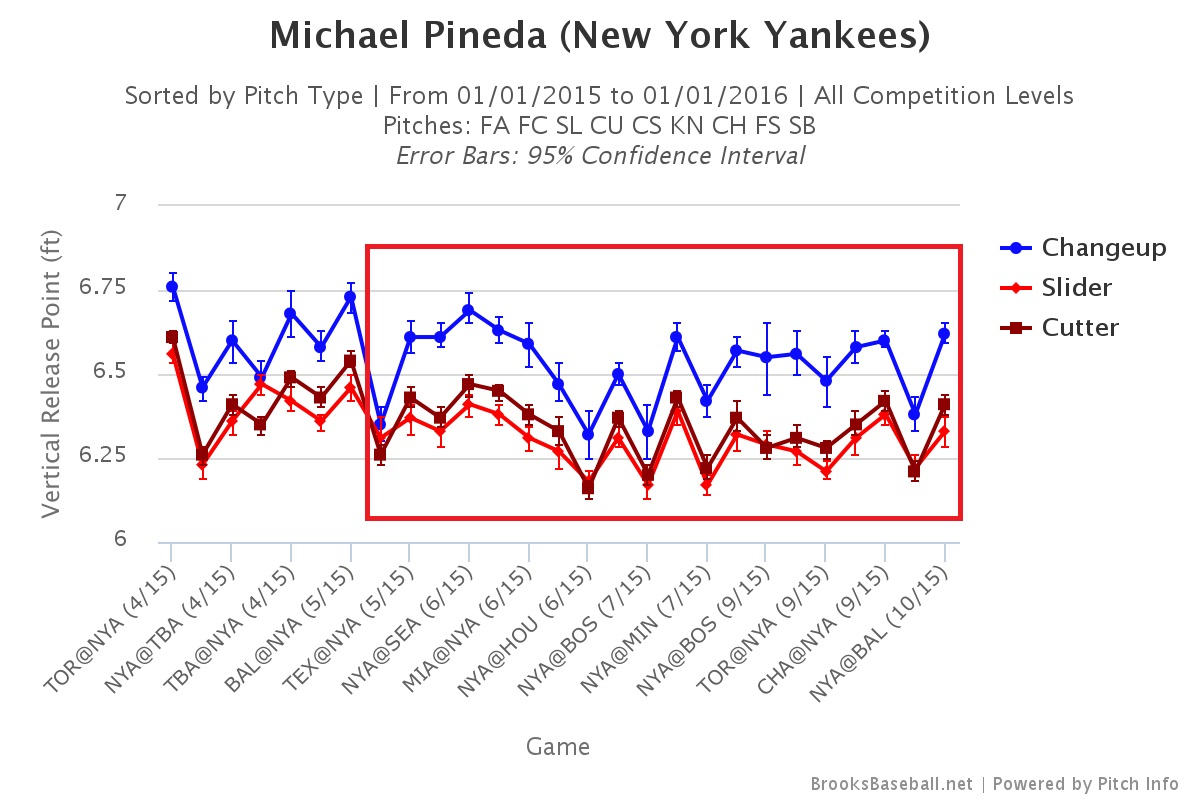 Michael Pineda release