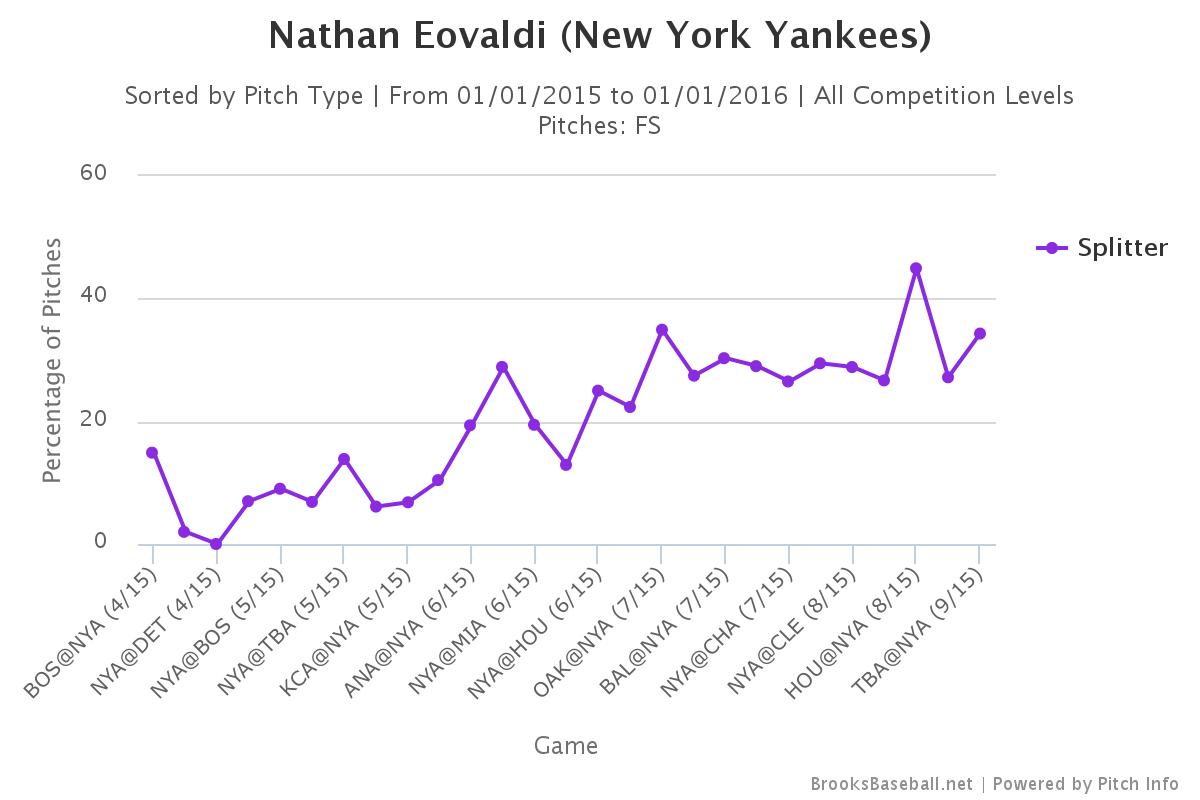 Nathan Eovaldi splitter usage