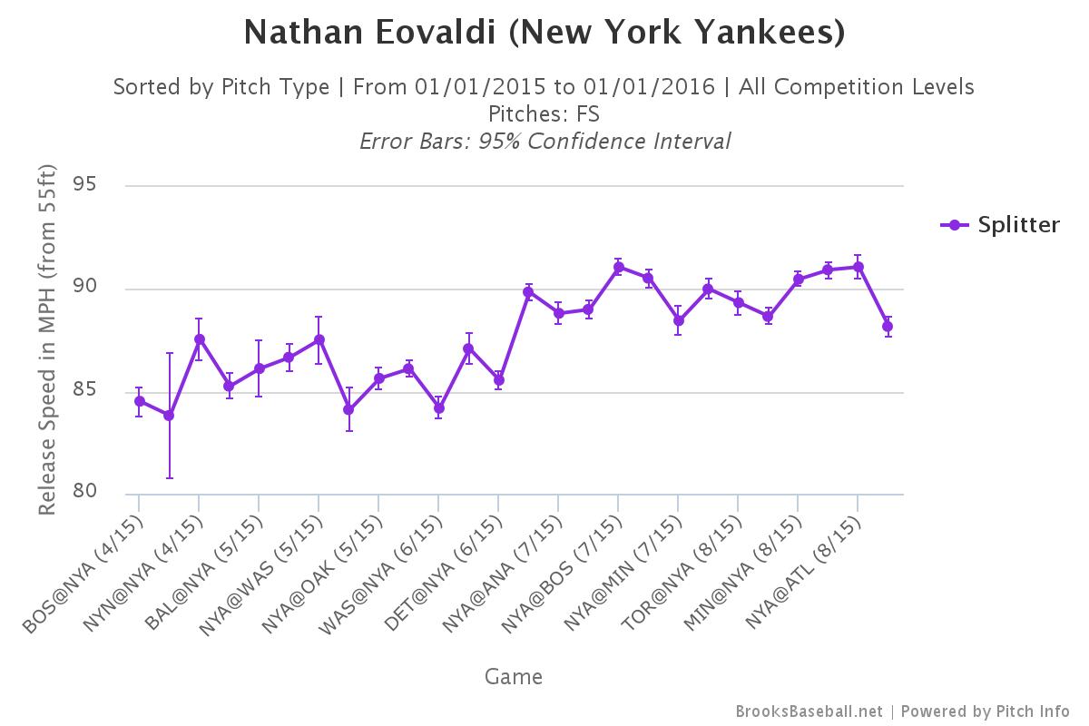 Nathan Eovaldi splitter velocity