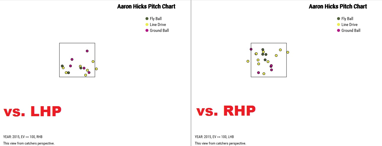 Aaron Hicks 100 mph