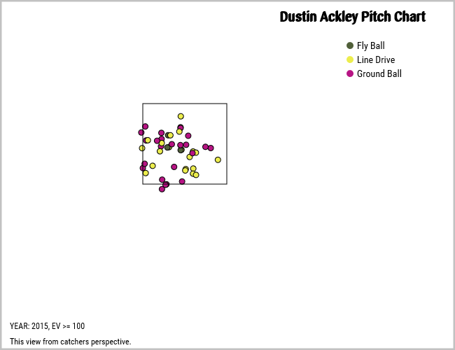 Dustin Ackley 100 mph