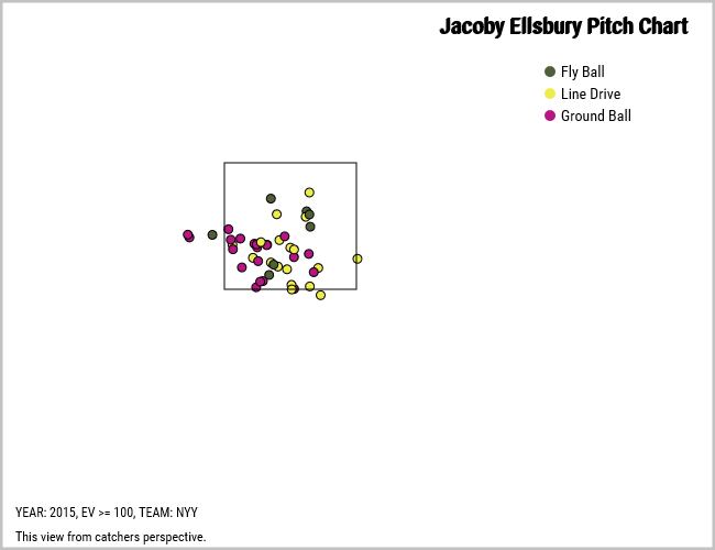 Jacoby Ellsbury 100 mph