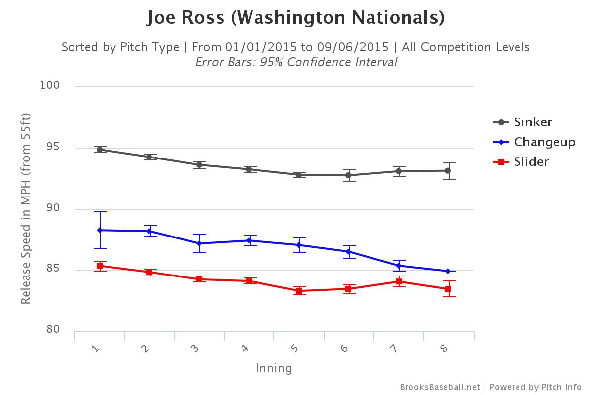Joe Ross velocity
