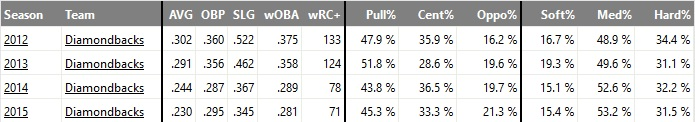 Aaron Hill batted balls
