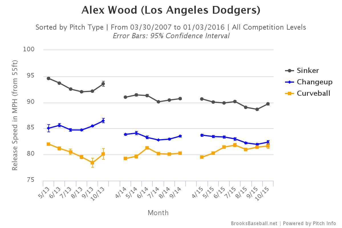 Alex Wood velocity