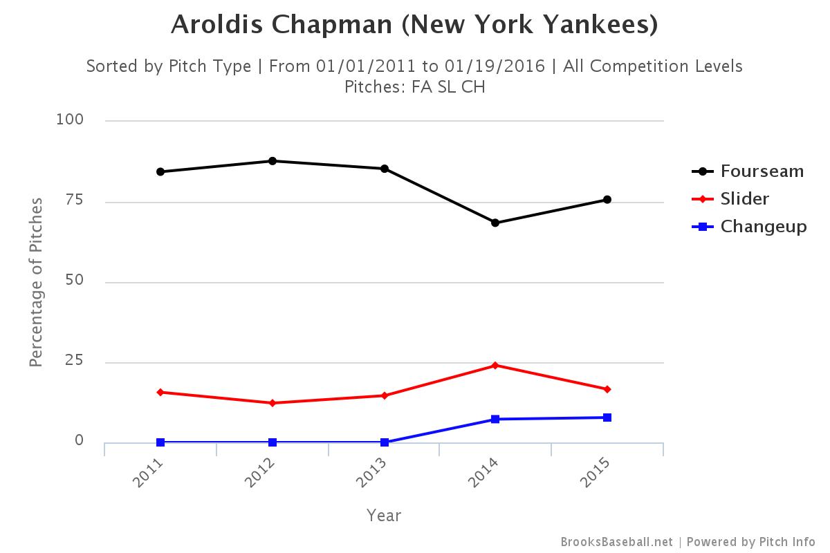 Aroldis Chapman pitch selection