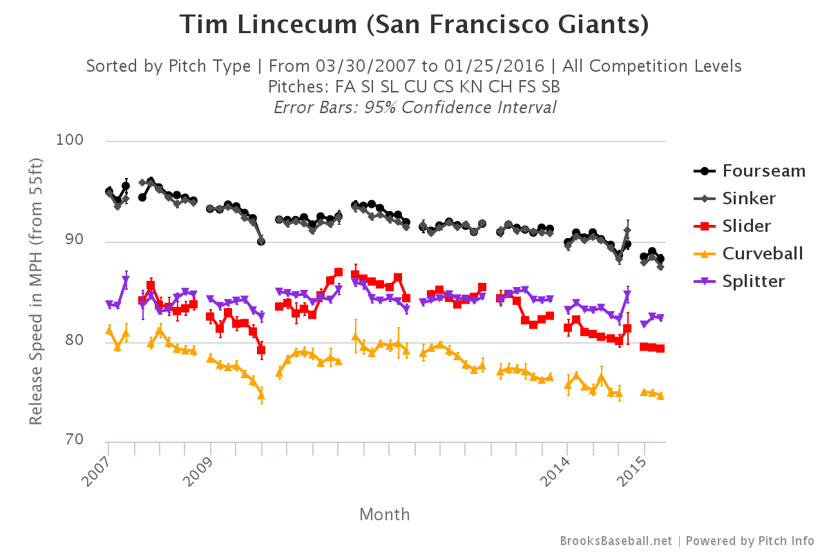 Tim-lincecum-velocity