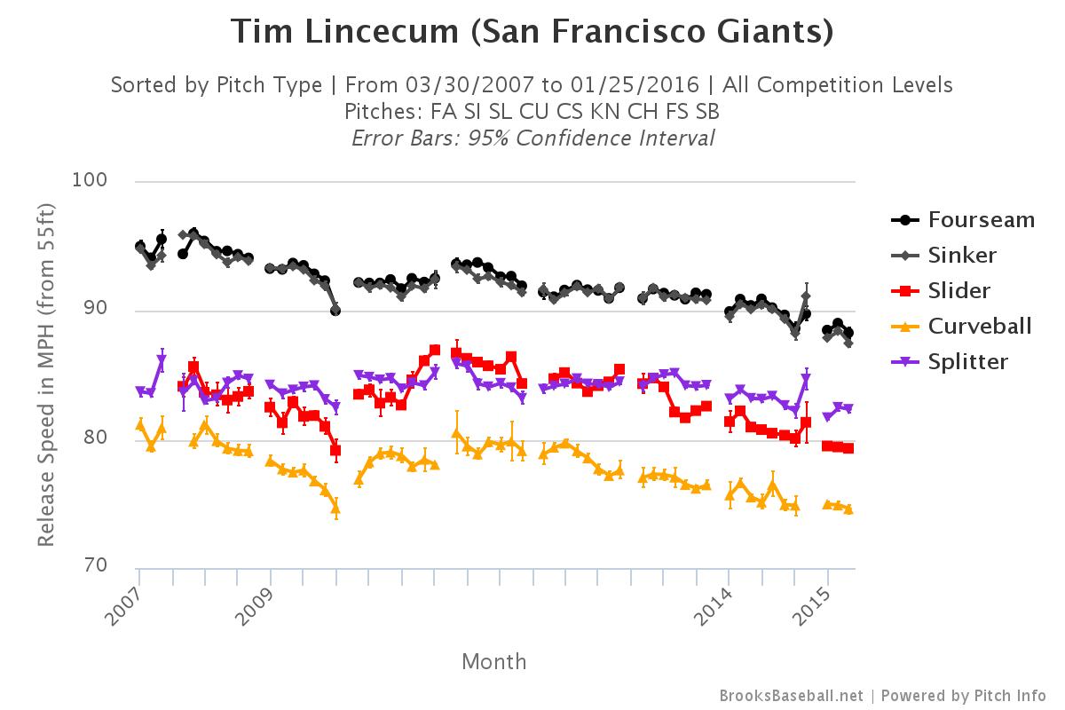 Tim Lincecum velocity