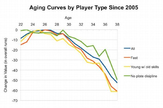 Aging Curves