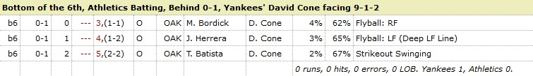 David Cone Athletics 6