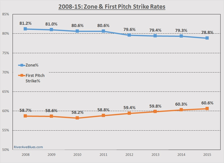 Zone First Pitch Strike Rates
