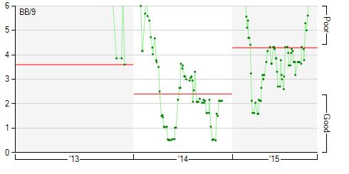 Dellin Betances walk rate
