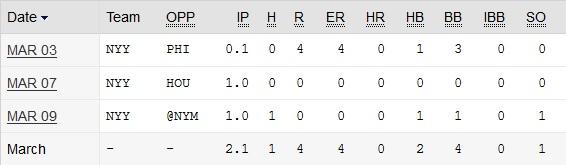Jacob Lindgren stats