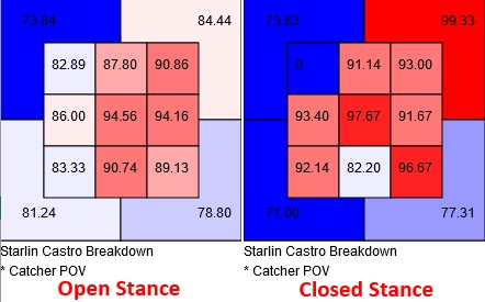 Starlin Castro exit velocities