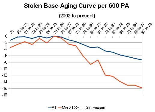 Stolen Base Aging Curve