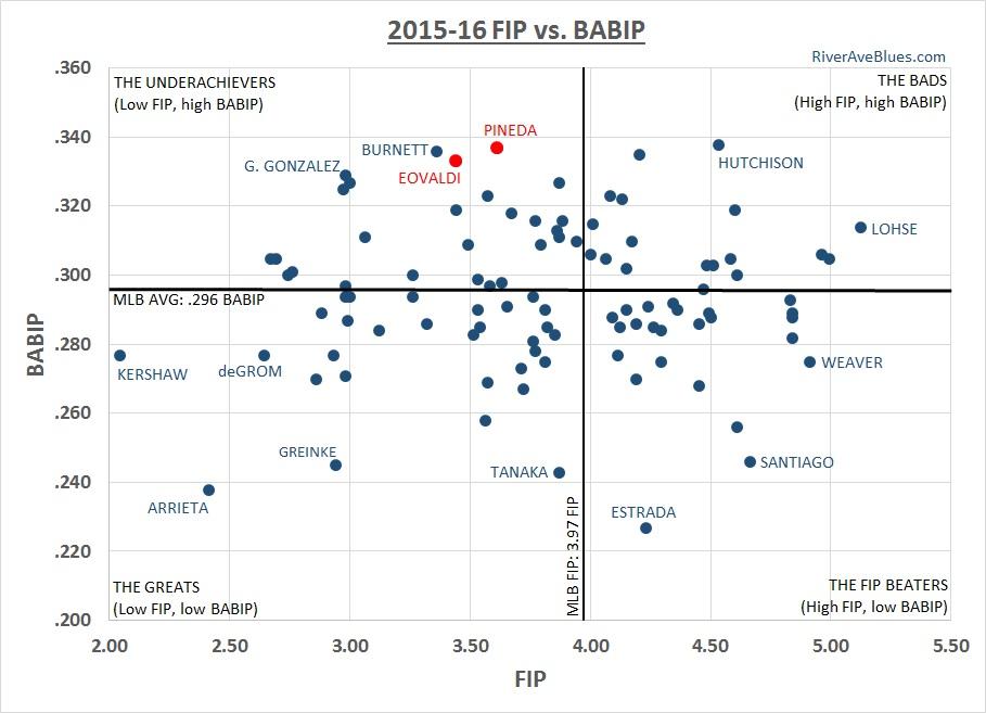 2015-16 BABIP vs FIP