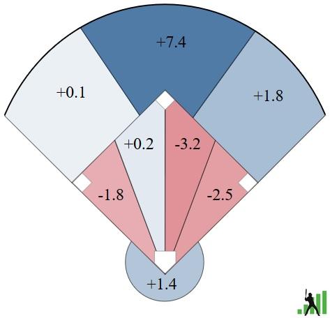 Astros defense