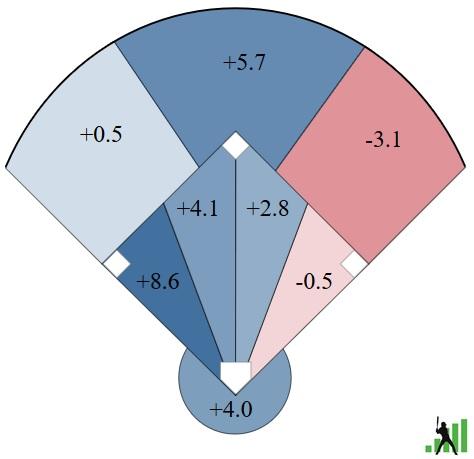 Blue Jays defense