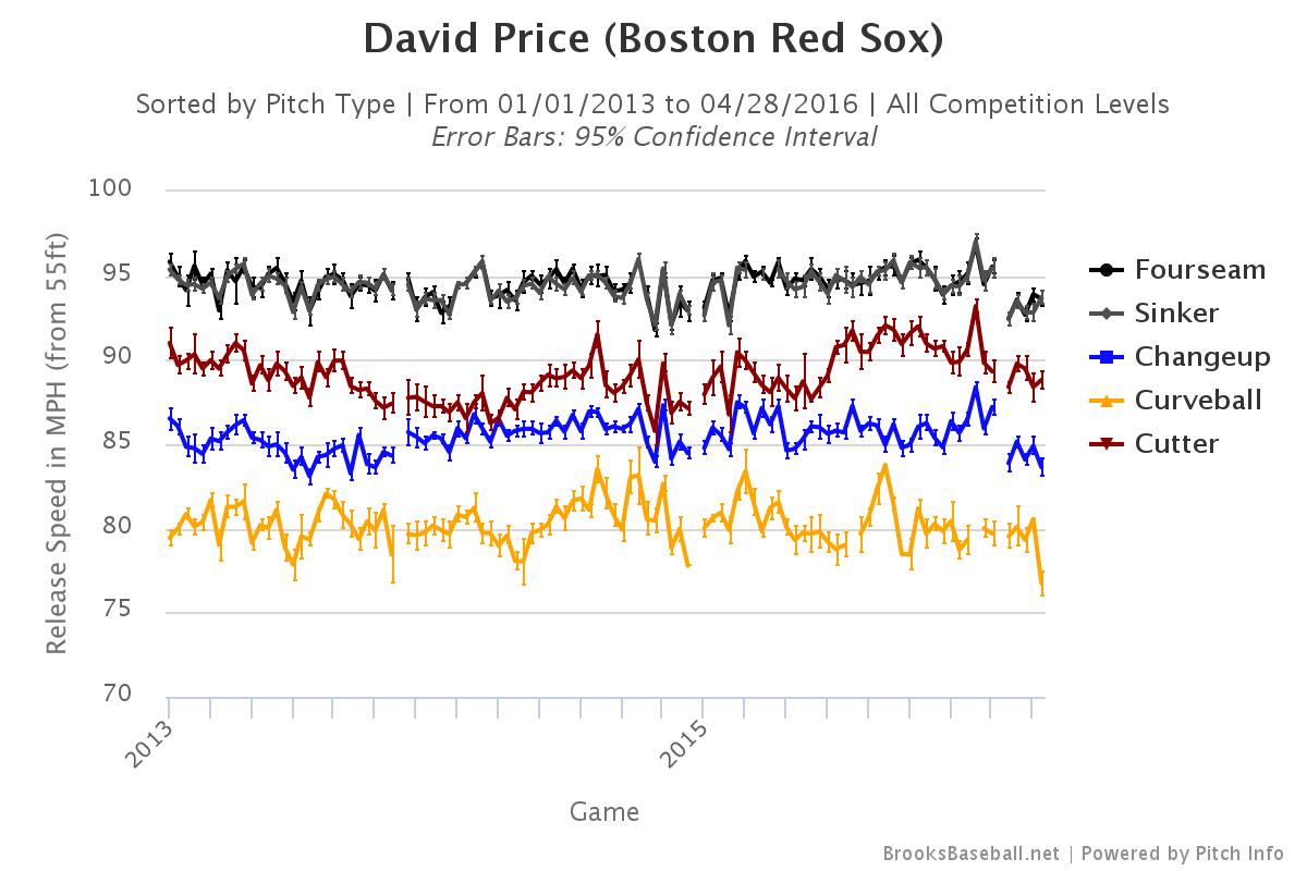 David Price velocity