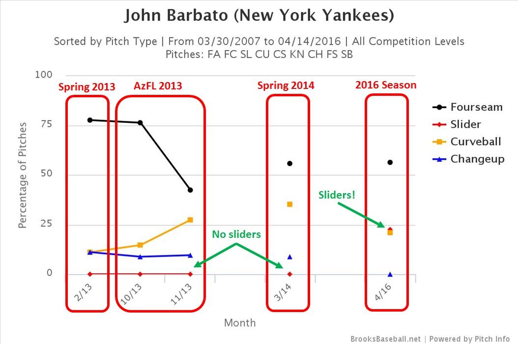 Johnny Barbato pitch selection