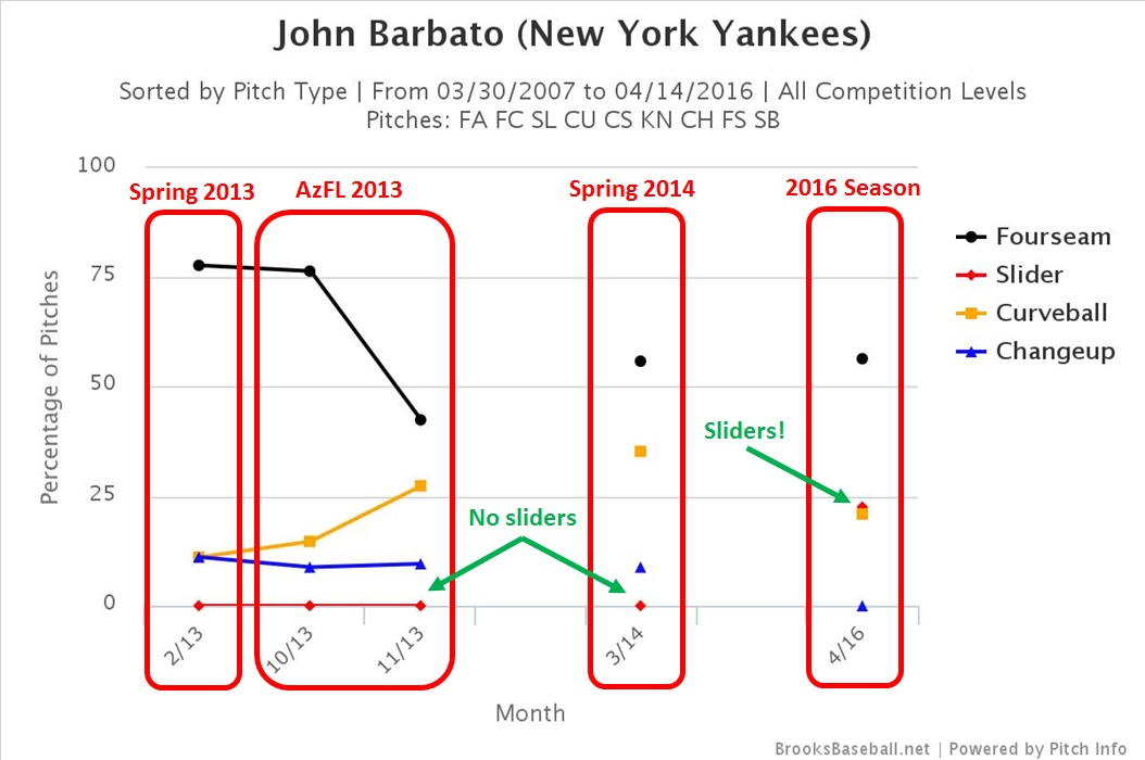 Johnny Barbato pitch selection