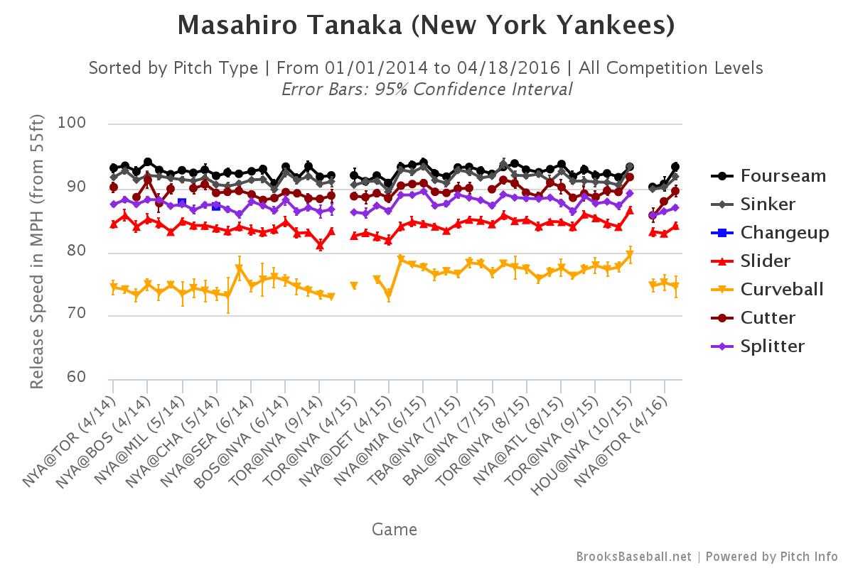 Masahiro Tanaka velocity
