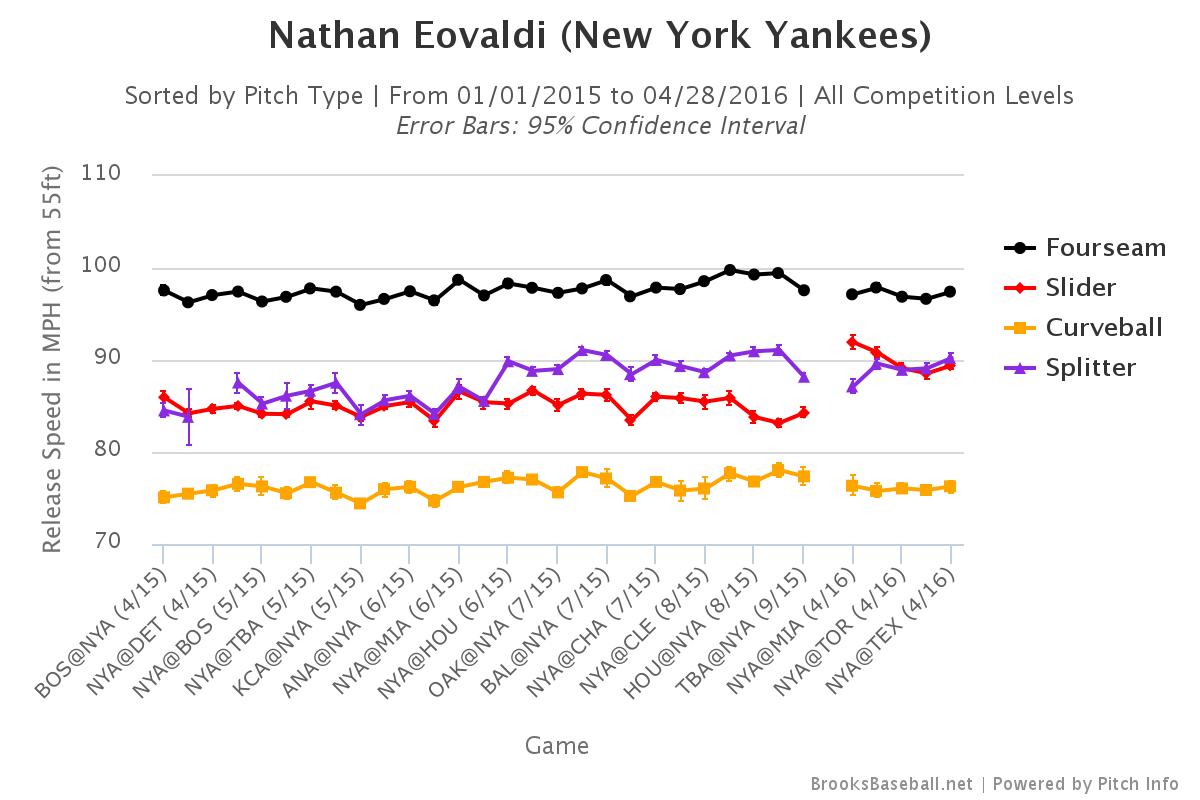 Nathan Eovaldi velocity
