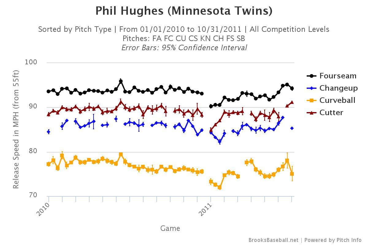 Phil-hughes-velocity