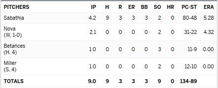 Yankees Rays bullpen