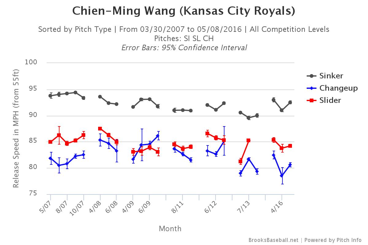 Chien-Ming Wang velocity