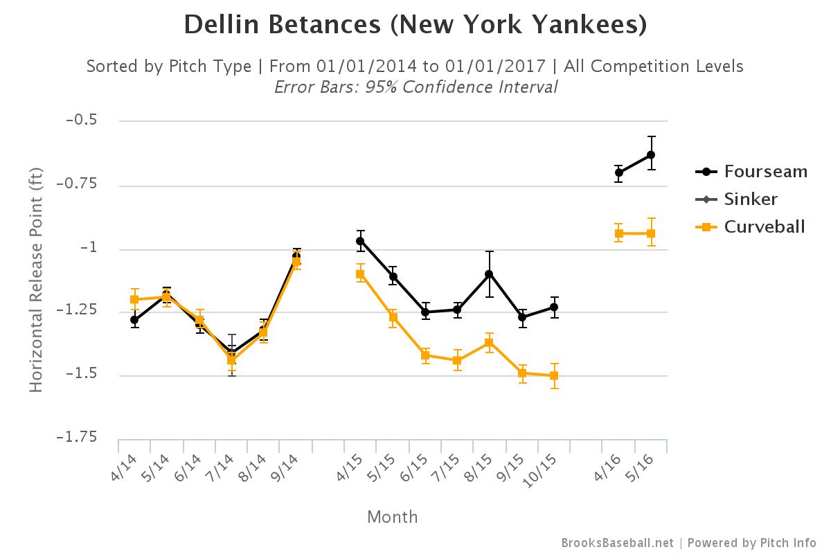 Dellin Betances horizontal release point