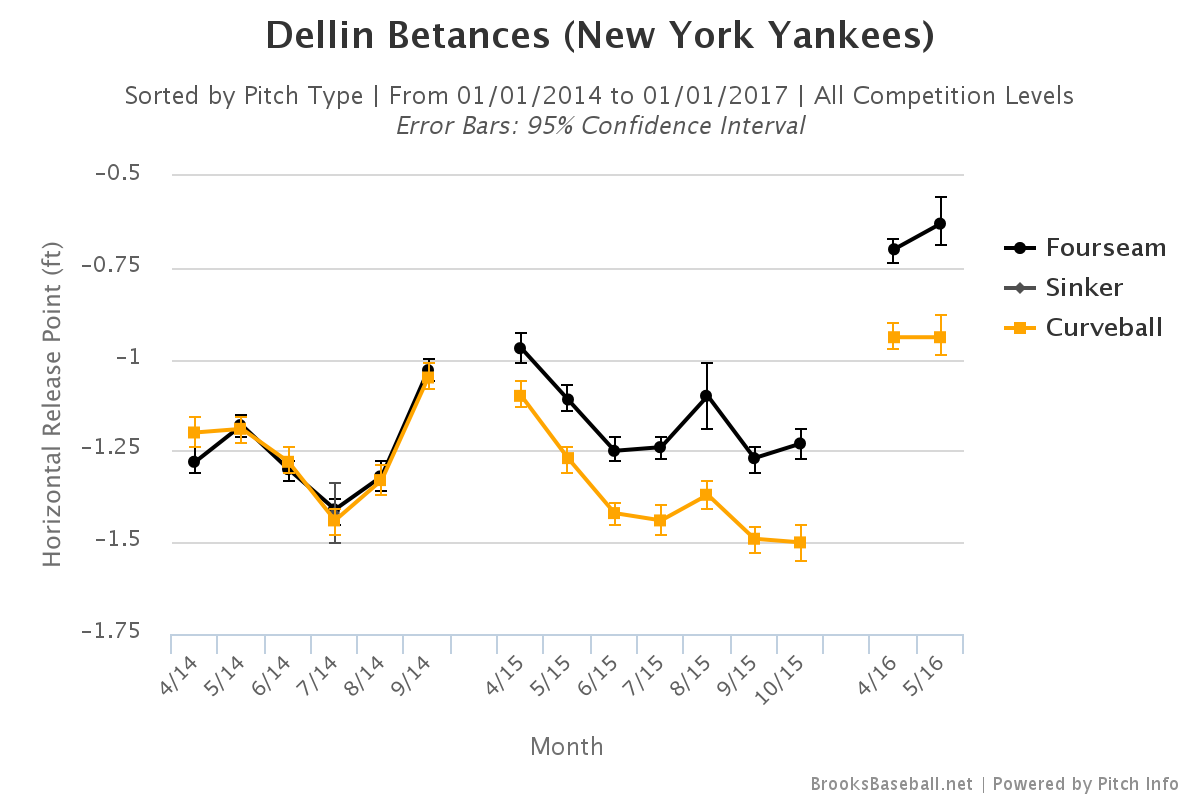 Dellin Betances horizontal release point