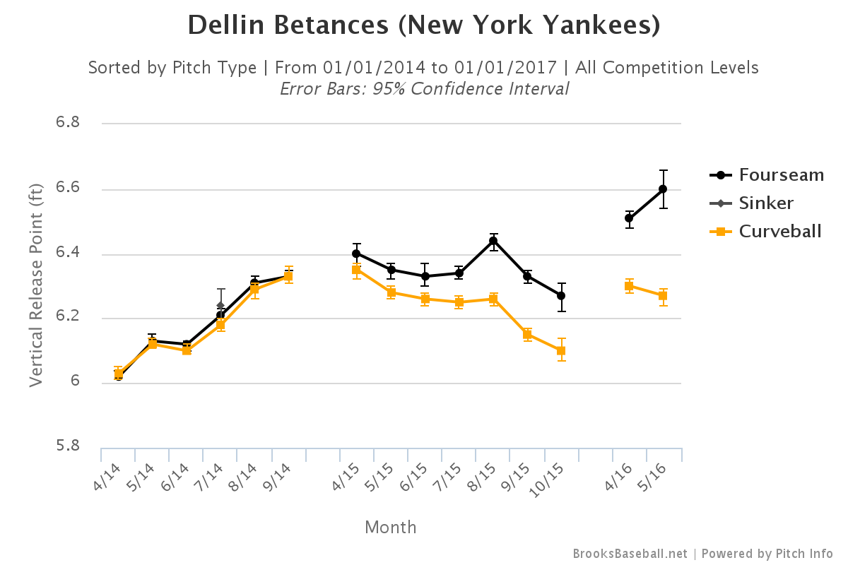 Dellin Betances vertical release point